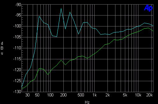 Overall Noise Floor