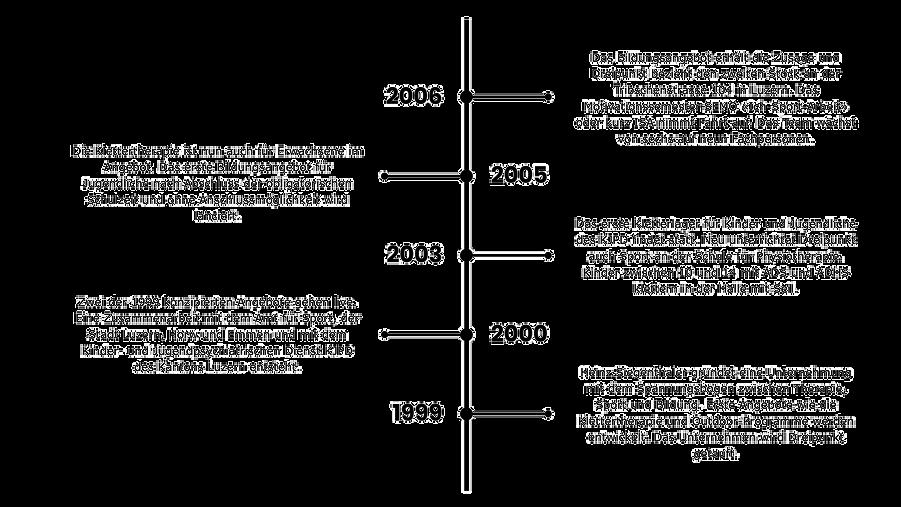 Timeline 3.png