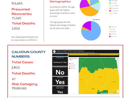 Calhoun County COVID-19 Update, 10/9/2020