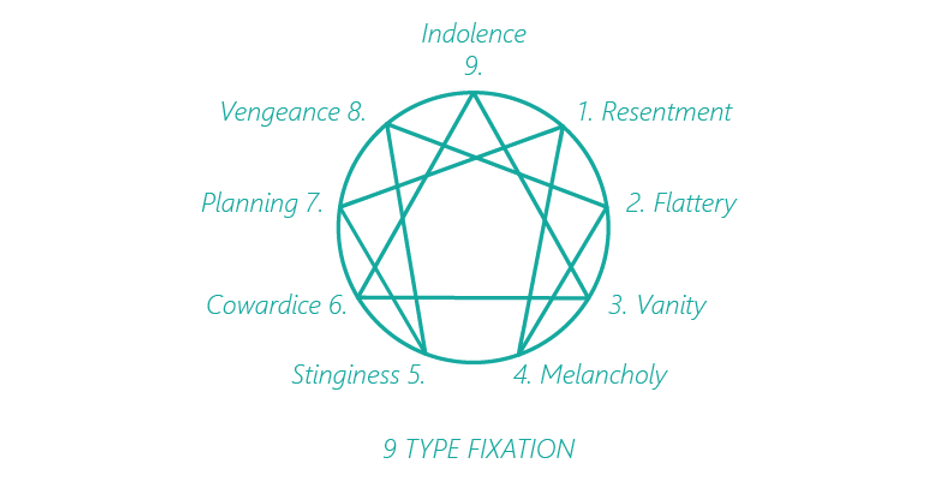 Enneagram types fixation