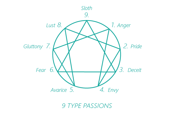 Enneagram type passions