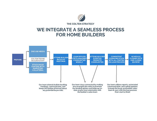 Builder Onboarding Process Flyer