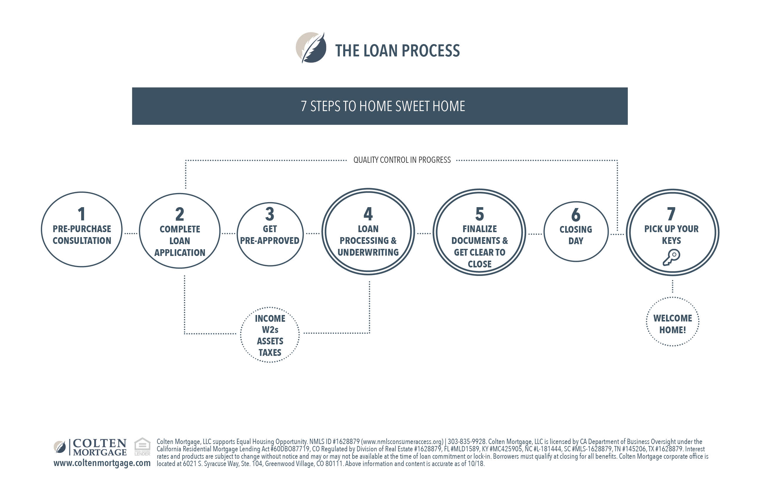 Loan Process_SM_flyer-5.5inx8.5in