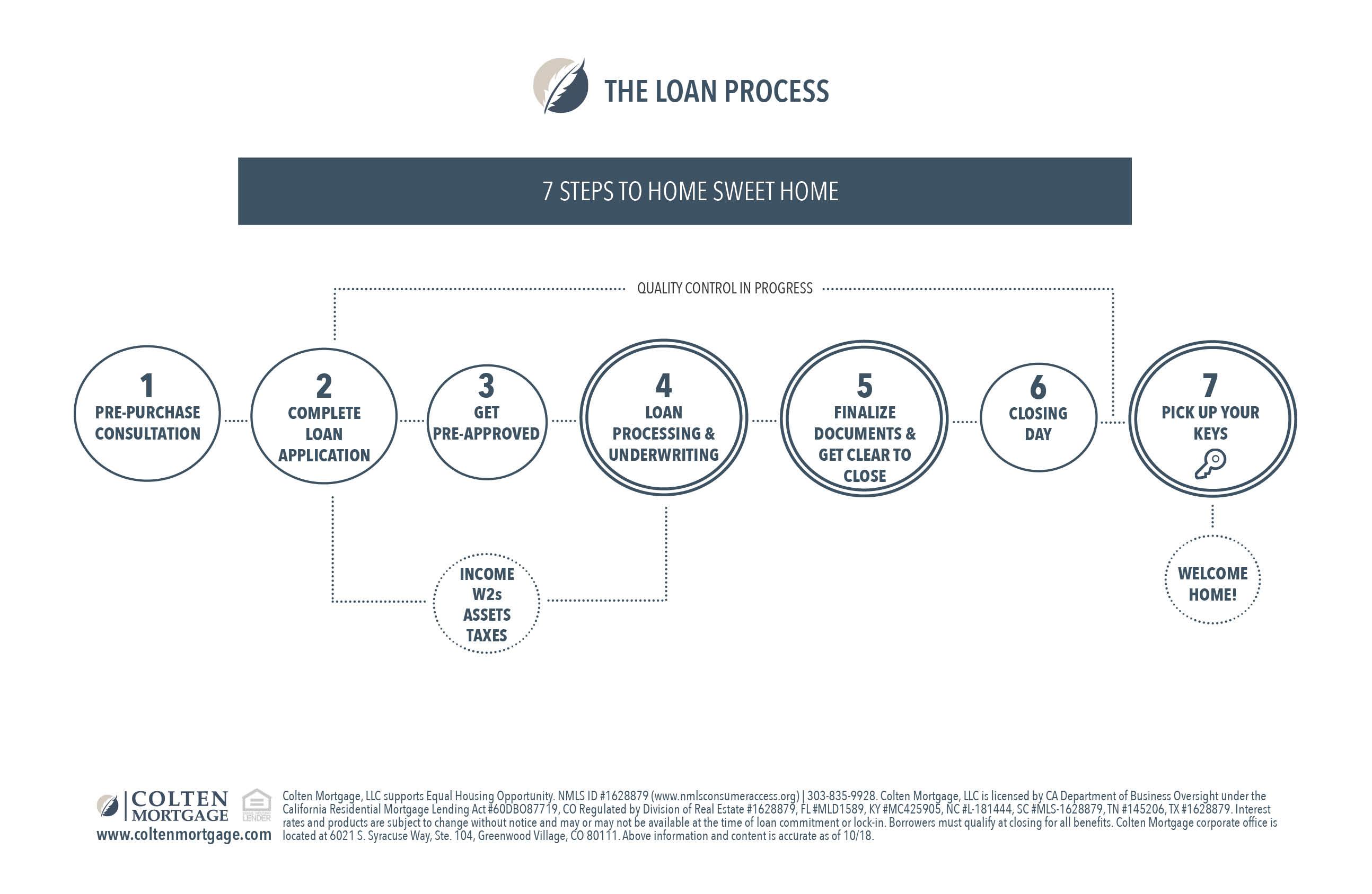Loan Process_SM_flyer-5.5inx8.5in