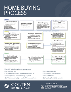 Home Buying Process Flyer