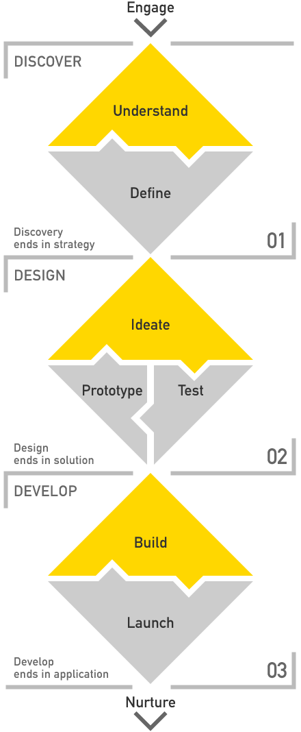 Design-Thinking-vertical-outline.png