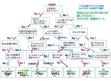 てがみ屋メモ帳キャラクター診断チャート