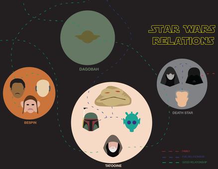 Star Wars Relations Brochure: Front