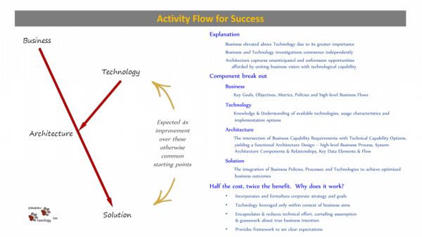 Paw Paw Taxology, activity flow of success