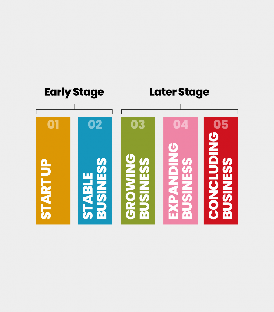 5 stages of business
