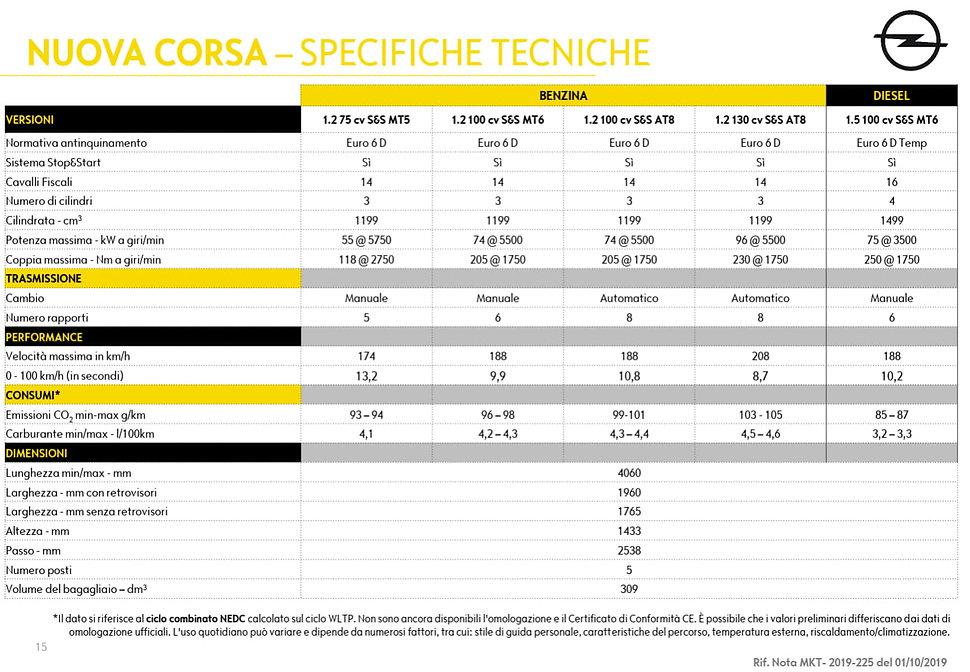 Specifiche Tecniche Nuova Corsa-1.jpg