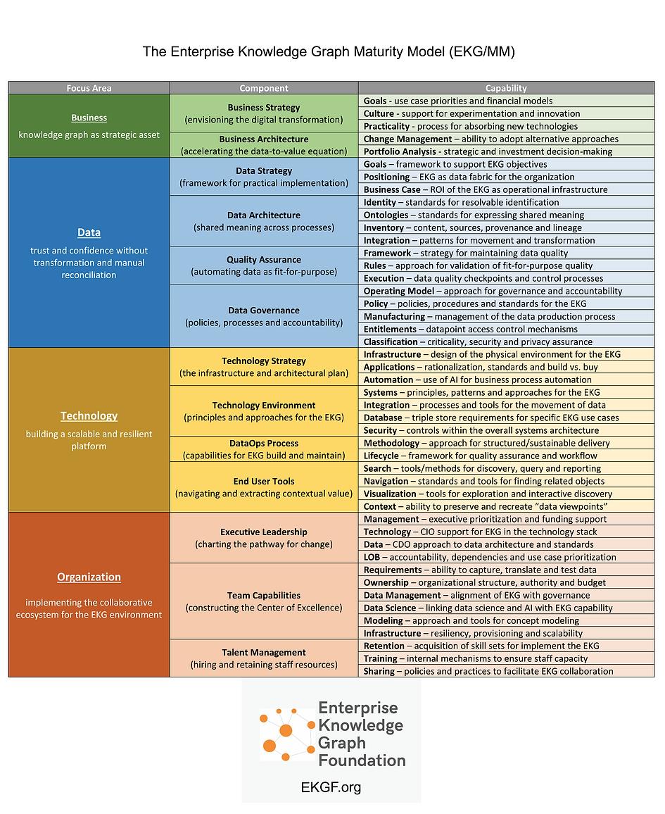 Enterprise Knowledge Graph Maturity Model