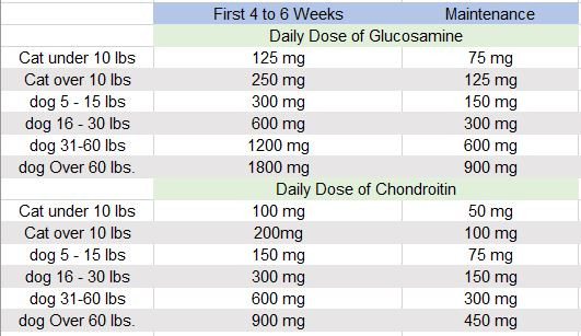 glucosamine and chondroitin dosing chart for cats and dogs