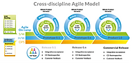 Agile Development for Hardware and Cross-discipline Teams