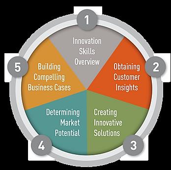 innovation model.png