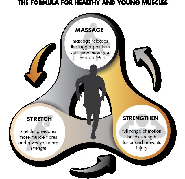 Balance Center Massage Stretch & Strengthen