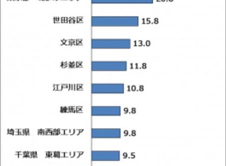 横浜市が第1位!「子育てしやすいエリア」