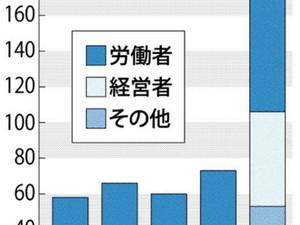 香川労働局 マタハラ相談急増 背景に社会的関心の高まり