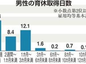 男性の育休6割が「5日未満」 名ばかり育休加速 厚労省が啓発強化
