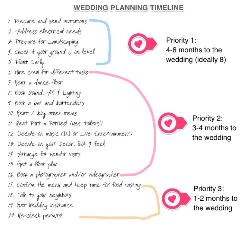 The Guide To Your Perfect Wedding Get Priorities Straig Home Amarillo Tx Panhandle Planner
