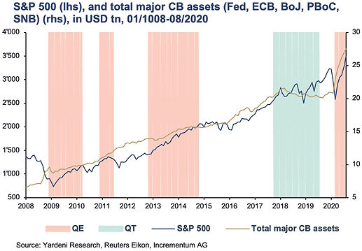 Graph 4 - S&P 500 From Euphoric Asset Inflation to Fatal Real Inflation