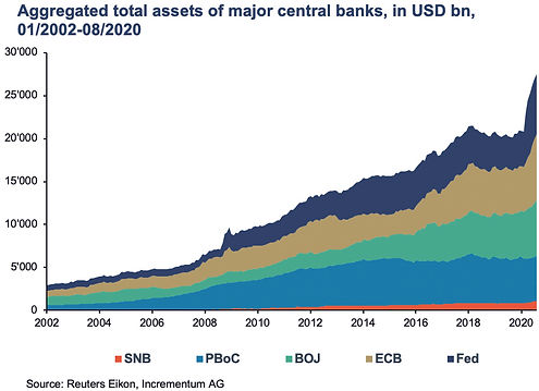 Graph 2 - Total Assets of Major Central Banks in USD