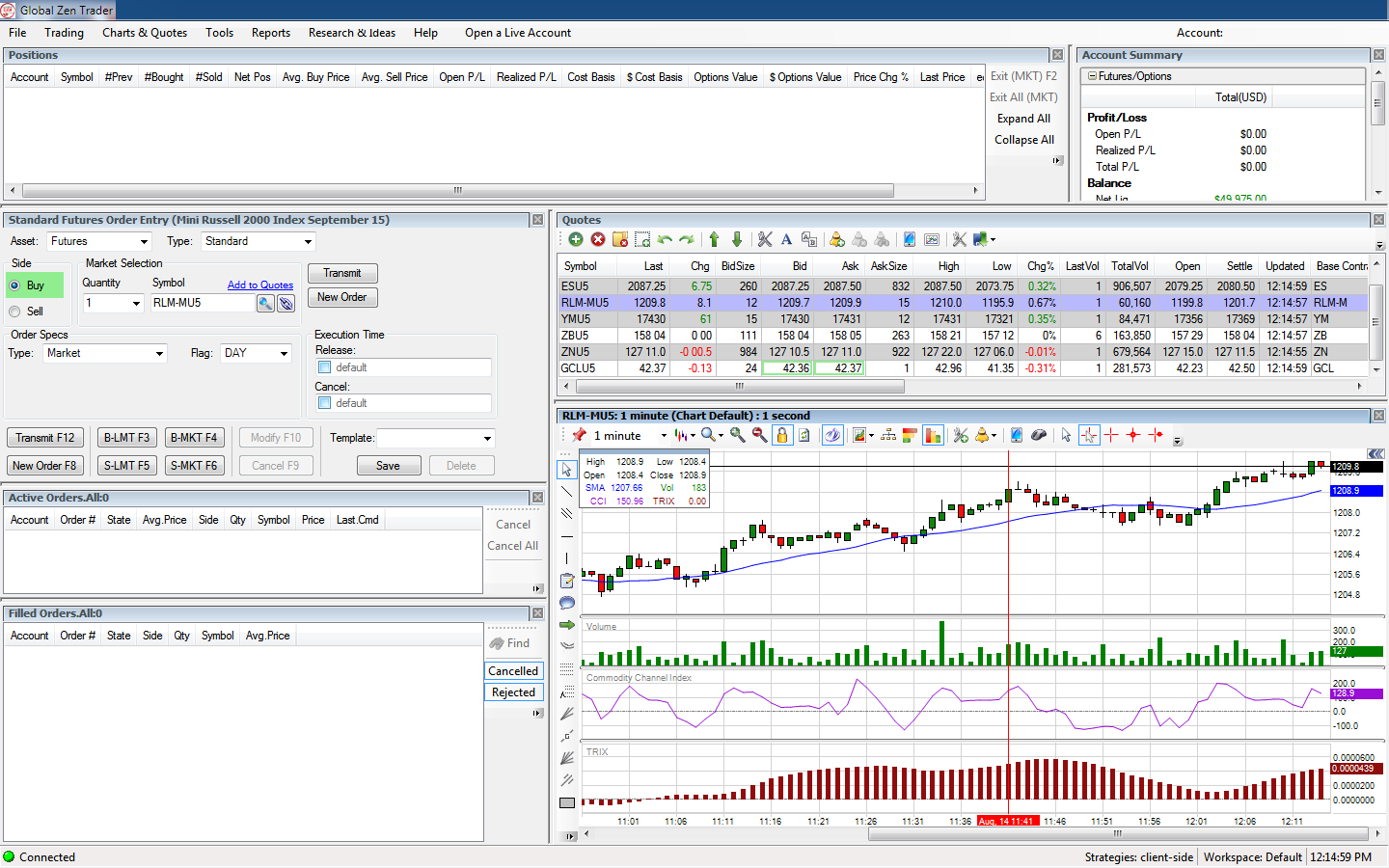 Global futures trading with charting