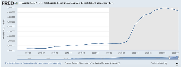 Fed Balance Sheet Expansion Mar-Jun 2020