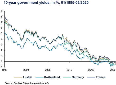 Graph 3 - 10 Year Government Yields.jpg