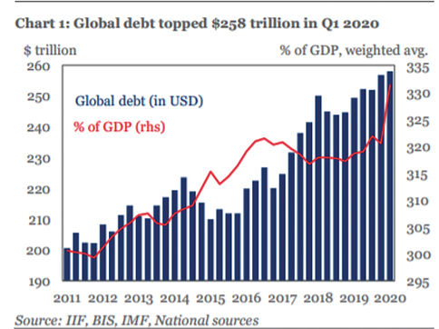 Graph 1 - Global Debt Topped $258 Tn