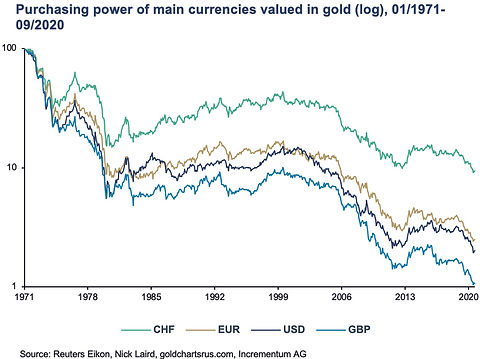 Graph 5 - Purchasing Power of Currencies