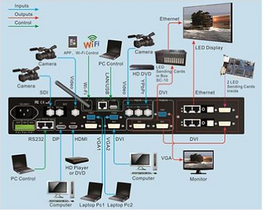 Connection Diagram for Zoefos LED Video Wall