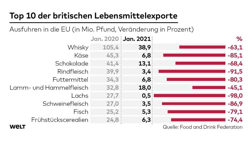 Auswirkungen Brexit Whisky