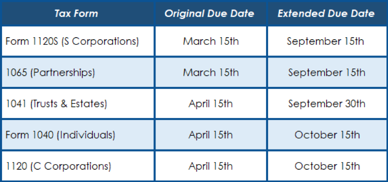 Tax form filing status with original tax return date and extension (extended) due dates