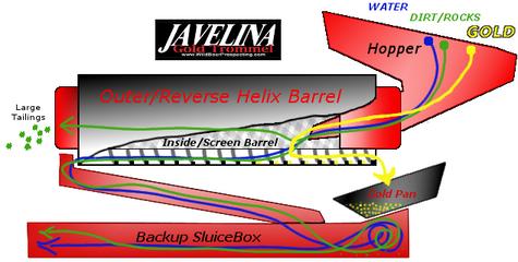 Javelina Gold Trommel