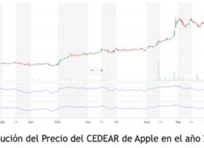 CEDEARs el instrumento que seduce a los inversores Argentinos
