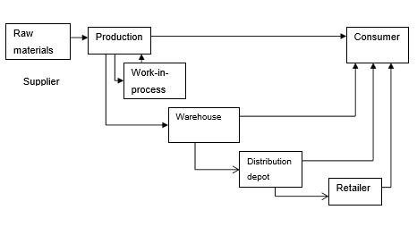 Warehouses in Supply  Chain