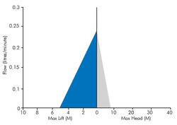 RD01 Graph.jpg