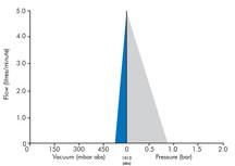 Dymax 5 Graph.jpg