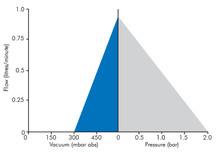 RD1 Dosing Graph.jpg