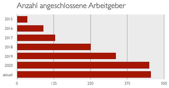 3_Entw_Anschlüsse.png