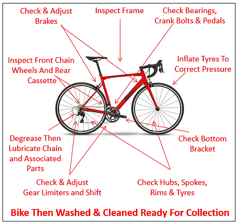 Service Check List Visual.PNG