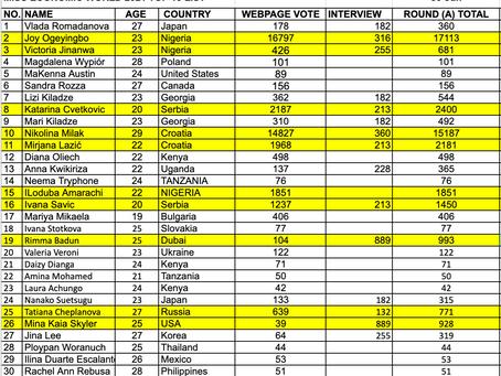 Miss Economic World 2021 (Round A Top 10) Result