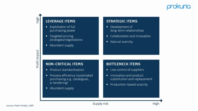 [1:57 PM] Nico       How to use a 2-by-2 matrix for strategic sourcing including items criticality and profitability impact