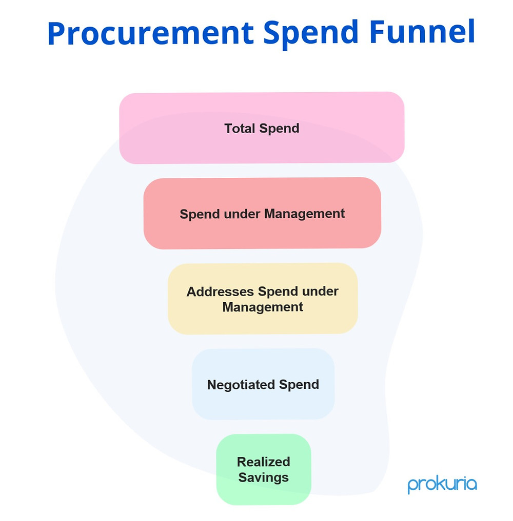 Diagram of Procurement Spend Funnel
