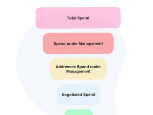 Cost Reduction and Cost Avoidance KPIs Deep Dive