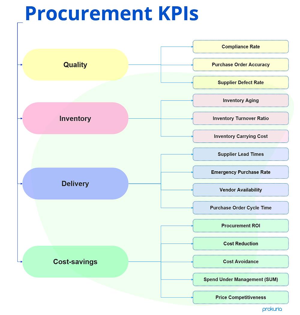 Diagram of Procurement KPIs