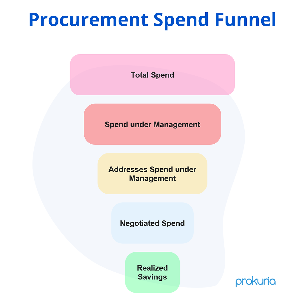 Learn the meaning of spend under Management, Procurement Spend Funnel and calculating KPIs