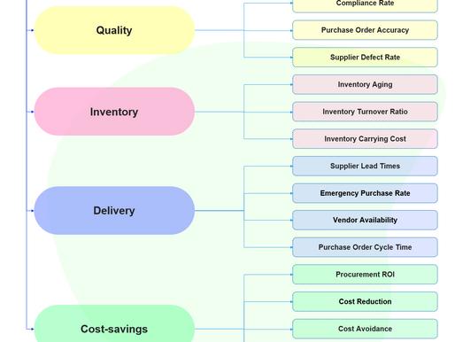 Procurement Key Performance Indicators and Metrics