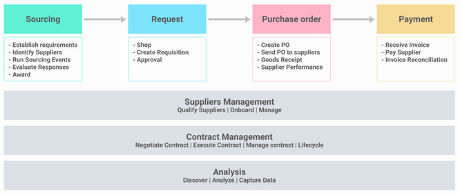 Sourcing vs Procurement Streamline the suppliers flow and guarantee the supply chain